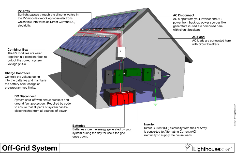 How to Calculate Cost of Solar Electric Systems & Savings